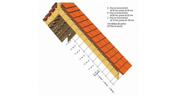 Dimentions for the implementation of the Clay tile PLATE TRADITION 17x27 Doyet of EDILIANS