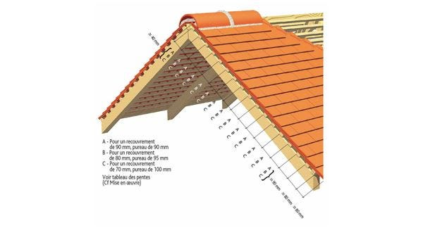 Dimentions for the implementation of the Clay tile PLATE TRADITION 17x27 Phalempin of EDILIANS